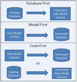 erenguvercin-databasefirst codefirst modelfirst