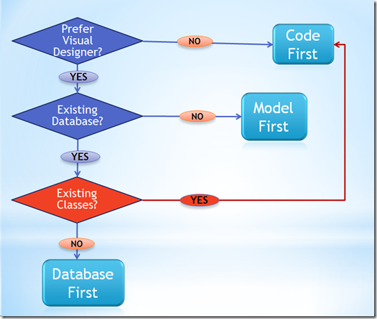 erenguvercin-model first database first code first